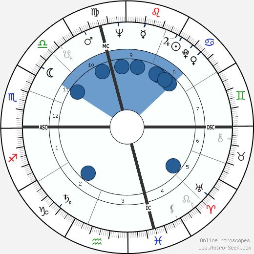 Gene Fullmer wikipedia, horoscope, astrology, instagram