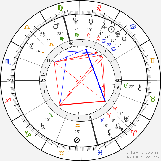 Gene Fullmer birth chart, biography, wikipedia 2020, 2021