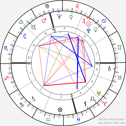 Джин Фуллмер Gene Fullmer день рождения гороскоп, Gene Fullmer Натальная карта онлайн