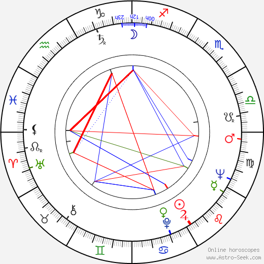 Guy L'Ecuyer astro natal birth chart, Guy L'Ecuyer horoscope, astrology