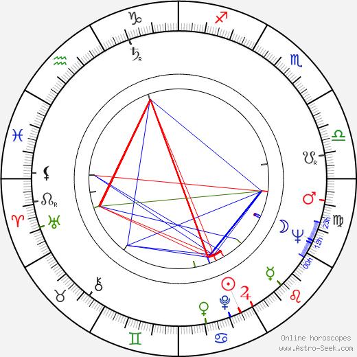 György Barkó birth chart, György Barkó astro natal horoscope, astrology