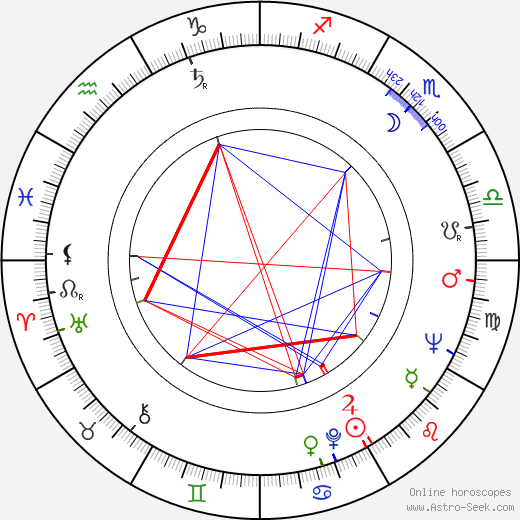 Heinrich Schweiger birth chart, Heinrich Schweiger astro natal horoscope, astrology