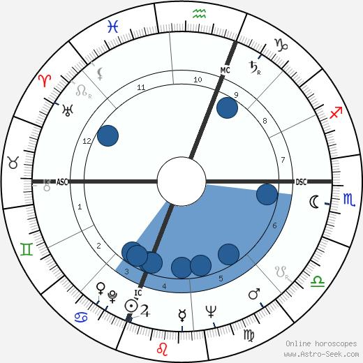 Howard Bond wikipedia, horoscope, astrology, instagram