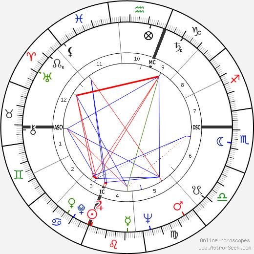 Howard Bond день рождения гороскоп, Howard Bond Натальная карта онлайн