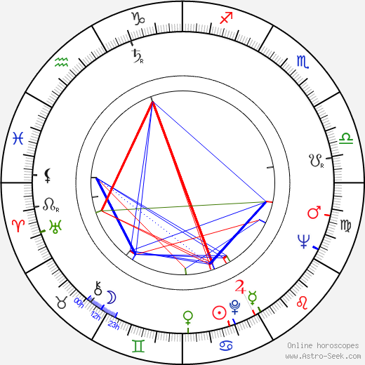 Hugo Demartini astro natal birth chart, Hugo Demartini horoscope, astrology