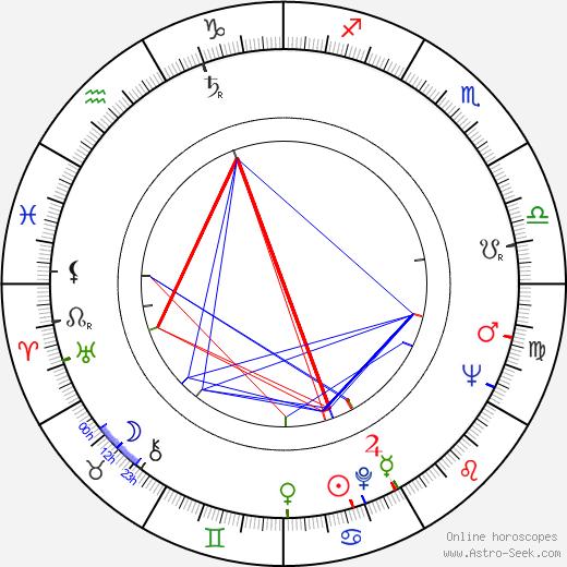 Ivan Rajniak день рождения гороскоп, Ivan Rajniak Натальная карта онлайн