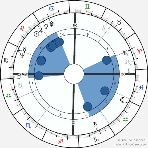 Ivan Rebroff wikipedia, horoscope, astrology, instagram