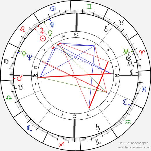 Ivan Rebroff birth chart, Ivan Rebroff astro natal horoscope, astrology