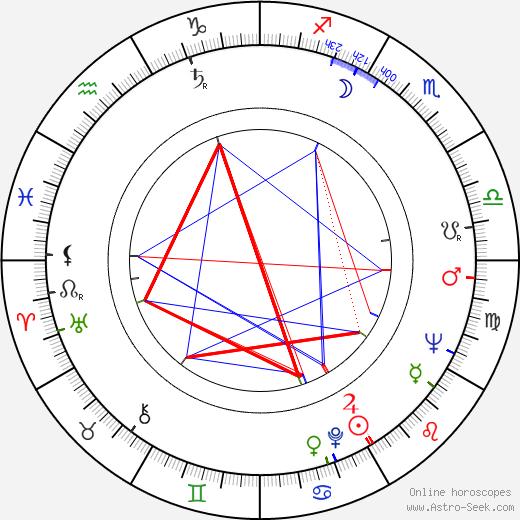 James D. Woods astro natal birth chart, James D. Woods horoscope, astrology