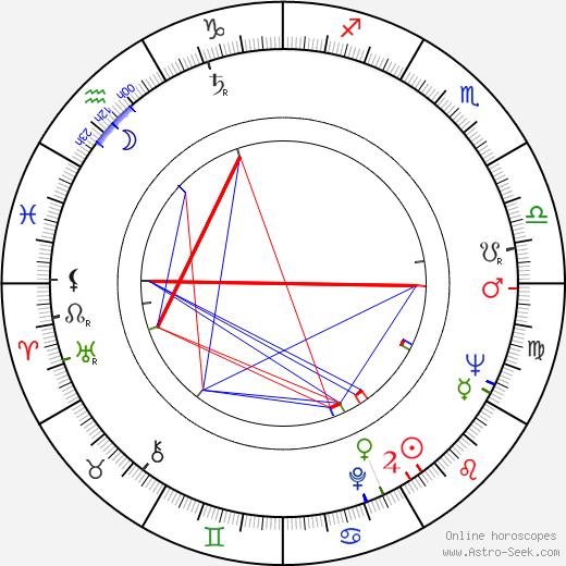 Jan Teplý Sr. birth chart, Jan Teplý Sr. astro natal horoscope, astrology