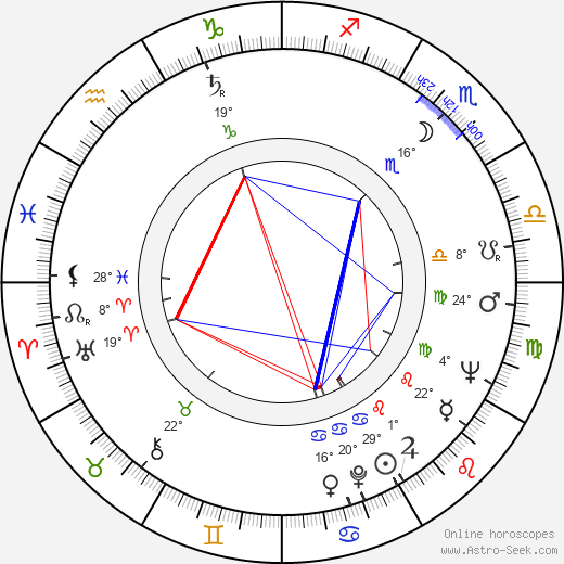 Jan Troell birth chart, biography, wikipedia 2019, 2020