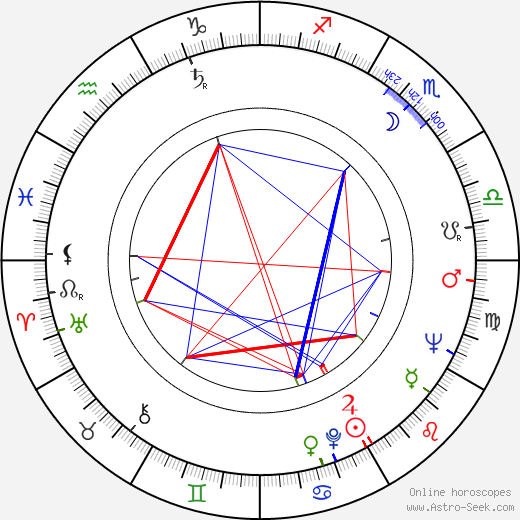 Jan Troell birth chart, Jan Troell astro natal horoscope, astrology