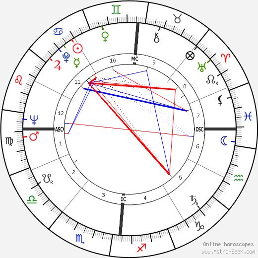 Jean-Louis Flandrin tema natale, oroscopo, Jean-Louis Flandrin oroscopi gratuiti, astrologia