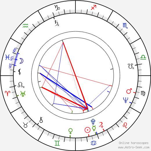 Jerzy Ziarnik birth chart, Jerzy Ziarnik astro natal horoscope, astrology