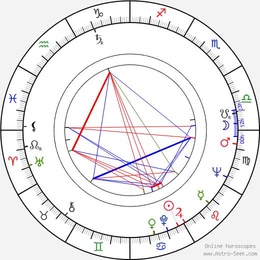 Jiří Samek astro natal birth chart, Jiří Samek horoscope, astrology