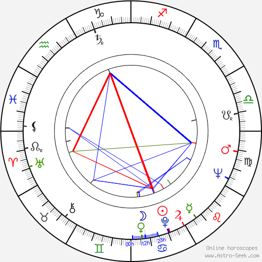 Juraj Sarvaš birth chart, Juraj Sarvaš astro natal horoscope, astrology
