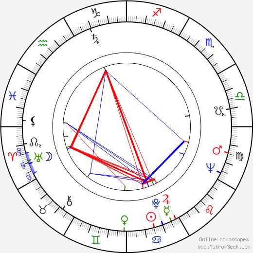 Jürgen Böttcher astro natal birth chart, Jürgen Böttcher horoscope, astrology