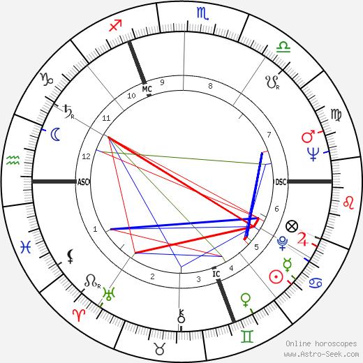 Лесли Карон Leslie Caron день рождения гороскоп, Leslie Caron Натальная карта онлайн