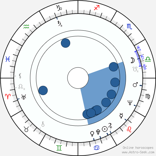 Libor Baptista wikipedia, horoscope, astrology, instagram
