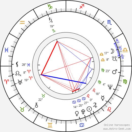 Libor Baptista birth chart, biography, wikipedia 2019, 2020