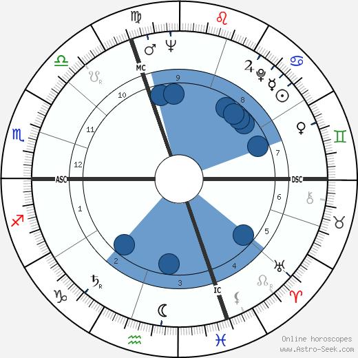 Luciano Comaschi wikipedia, horoscope, astrology, instagram