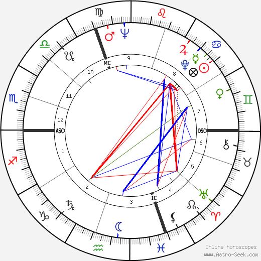 Luciano Comaschi день рождения гороскоп, Luciano Comaschi Натальная карта онлайн