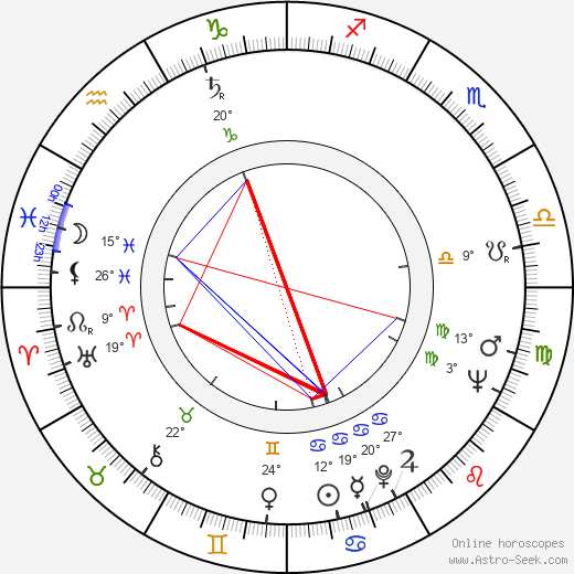 Milan Brucháč birth chart, biography, wikipedia 2019, 2020