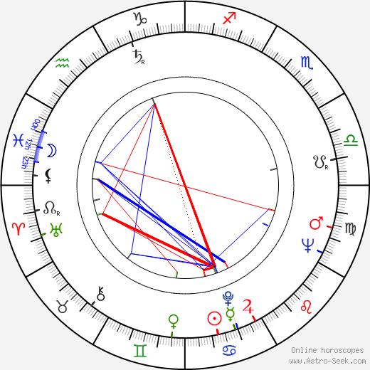 Milan Brucháč birth chart, Milan Brucháč astro natal horoscope, astrology