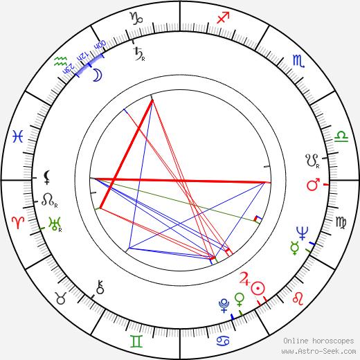 Mr. Food birth chart, Mr. Food astro natal horoscope, astrology