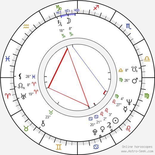 Naum Shopov birth chart, biography, wikipedia 2017, 2018