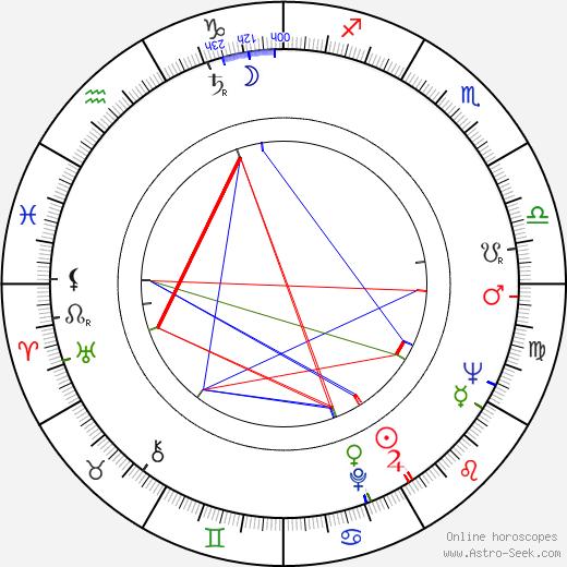 Naum Shopov astro natal birth chart, Naum Shopov horoscope, astrology