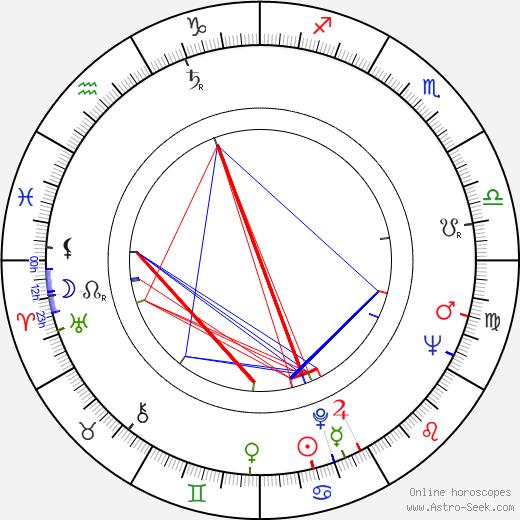 Palle Kjærulff-Schmidt astro natal birth chart, Palle Kjærulff-Schmidt horoscope, astrology