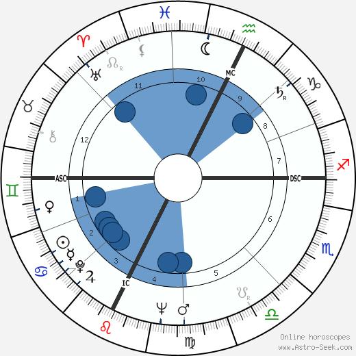 Sébastien Japrisot wikipedia, horoscope, astrology, instagram