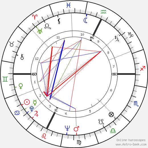Sébastien Japrisot astro natal birth chart, Sébastien Japrisot horoscope, astrology
