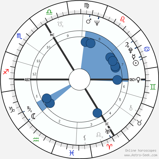 Stanislav Grof wikipedia, horoscope, astrology, instagram