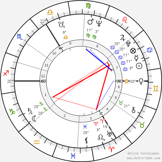 Stanislav Grof birth chart, biography, wikipedia 2019, 2020