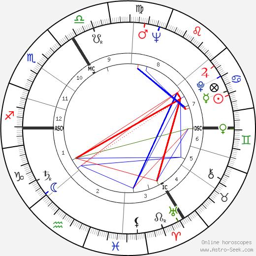Станислав Гроф Stanislav Grof день рождения гороскоп, Stanislav Grof Натальная карта онлайн