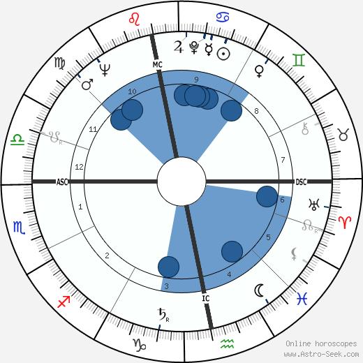 Stephen Boyd wikipedia, horoscope, astrology, instagram