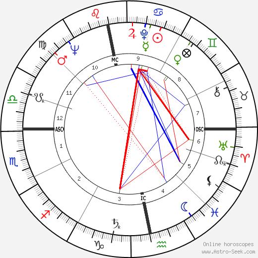 Stephen Boyd astro natal birth chart, Stephen Boyd horoscope, astrology