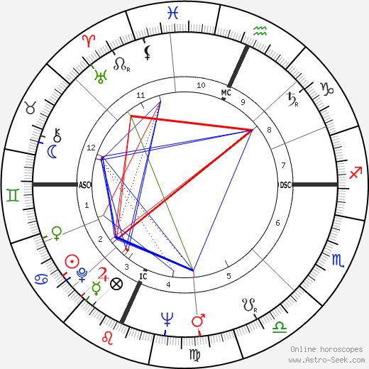 Tab Hunter astro natal birth chart, Tab Hunter horoscope, astrology