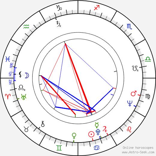 Vladimír Blucha astro natal birth chart, Vladimír Blucha horoscope, astrology