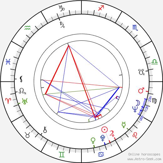 Walter Vidarte birth chart, Walter Vidarte astro natal horoscope, astrology