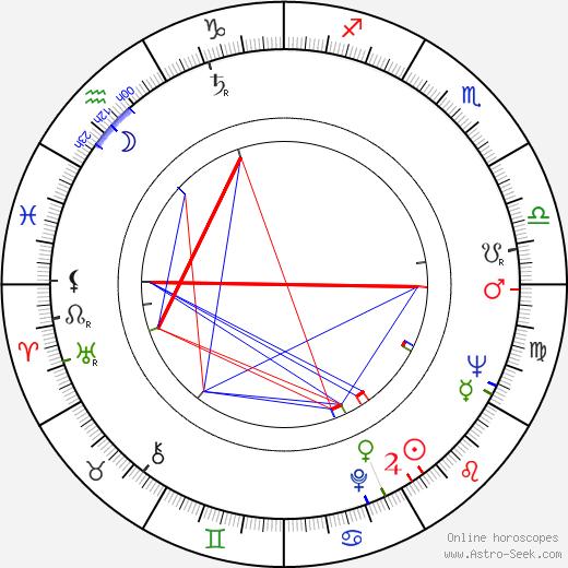 William Wintersole birth chart, William Wintersole astro natal horoscope, astrology