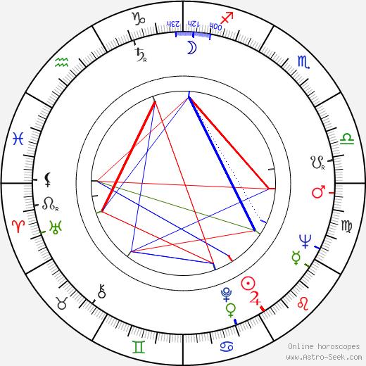 Zdzislaw Kuzniar astro natal birth chart, Zdzislaw Kuzniar horoscope, astrology