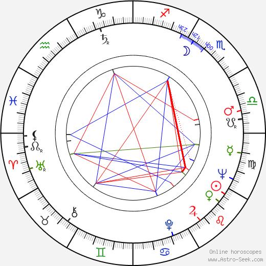 Alain Goraguer astro natal birth chart, Alain Goraguer horoscope, astrology