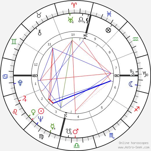 Барбара Иден Barbara Eden день рождения гороскоп, Barbara Eden Натальная карта онлайн