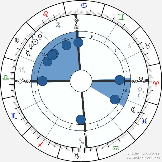 Bernard Rancillac wikipedia, horoscope, astrology, instagram