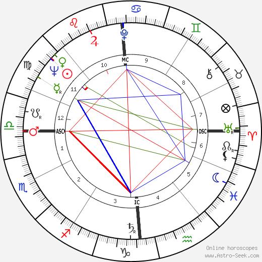 Bernard Rancillac день рождения гороскоп, Bernard Rancillac Натальная карта онлайн