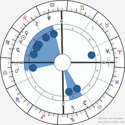 Cecil D. Andrus wikipedia, horoscope, astrology, instagram