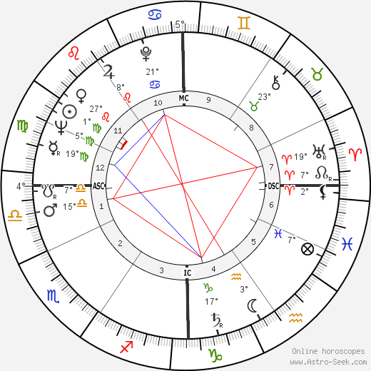 Cecil D. Andrus birth chart, biography, wikipedia 2019, 2020